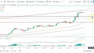 Bitcoin, EOS, Ethereum, and Ripple's XRP    Daily Tech Analysis   August 2nd, 2020