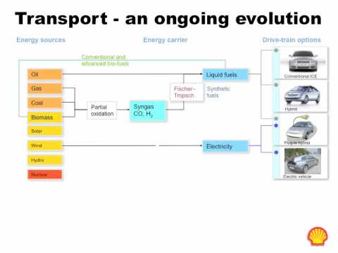 A short history of the future of transport