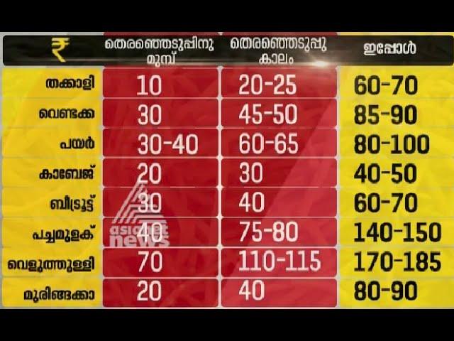 Grocery items price Increasing in Kerala : Price Hike In Kerala