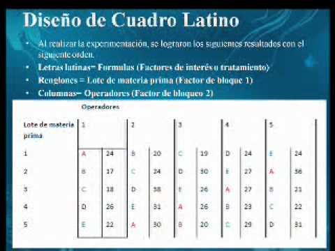 Exposicion4 6 dise o de cuadro latino youtube - Disenos de cuadros ...