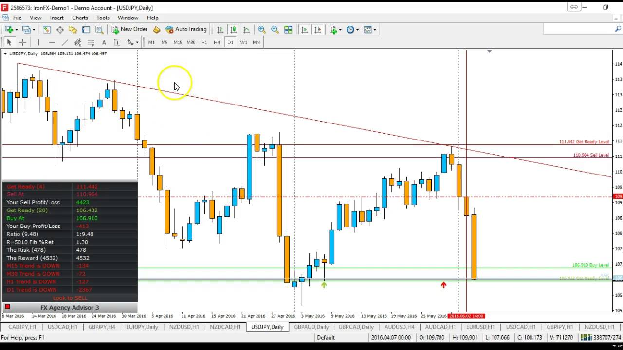 Fx Advisory Indicator Alerts On 4 Hour And Daily Charts