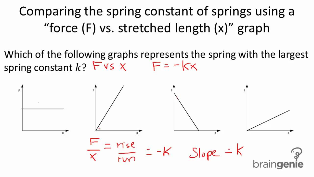 Physics 4 1 2 2 Comparing The Spring Constant Of Springs