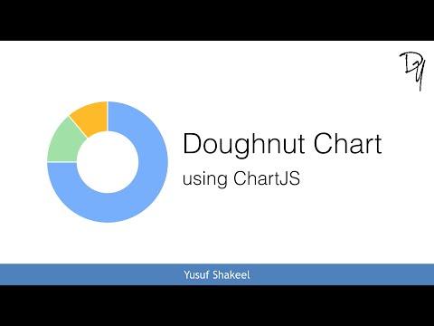 HTML5 | How To Draw A Doughnut Chart Using ChartJS