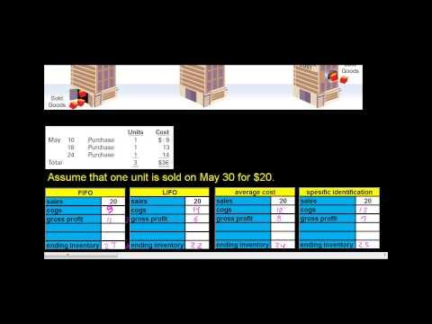 cost flow assumption methods  FIFO, LIFO, Average cost