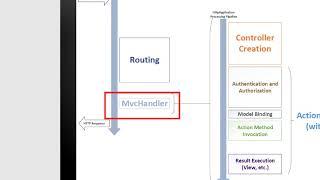[ASP.NET MVC] Advanced ASP.NET MVC