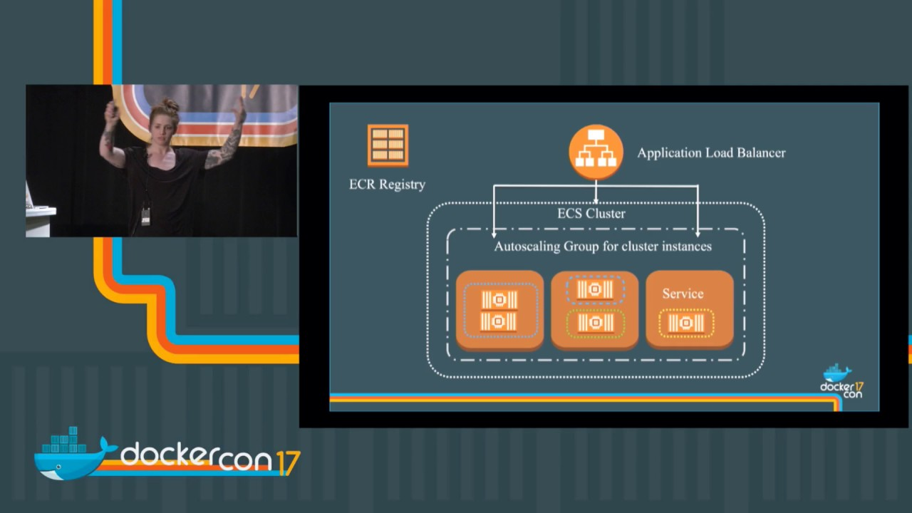 Containerized Micro Services on AWS