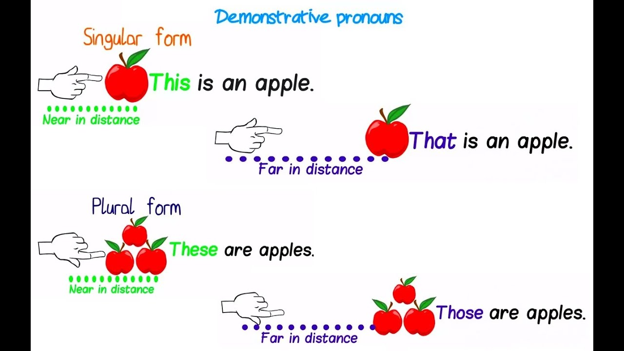 medium resolution of Demonstrative pronouns - YouTube