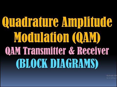 Quadrature Amplitude Modulation (QAM)/QAM Modulation/QAM Transmitter and  Receiver/Block Diagram [HD]