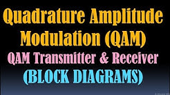 Quadrature Amplitude Modulation (QAM)/QAM Modulation/QAM Transmitter and Receiver/Block Diagram [HD]