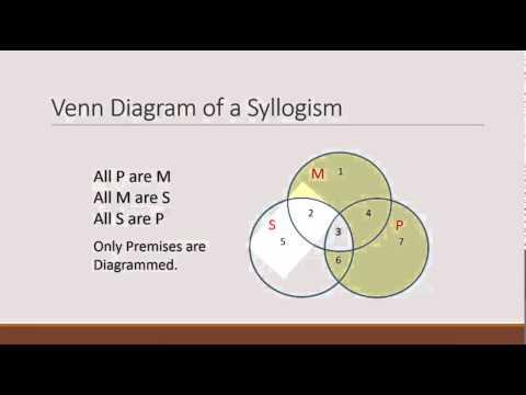 Venn Diagrams and Testing Validity