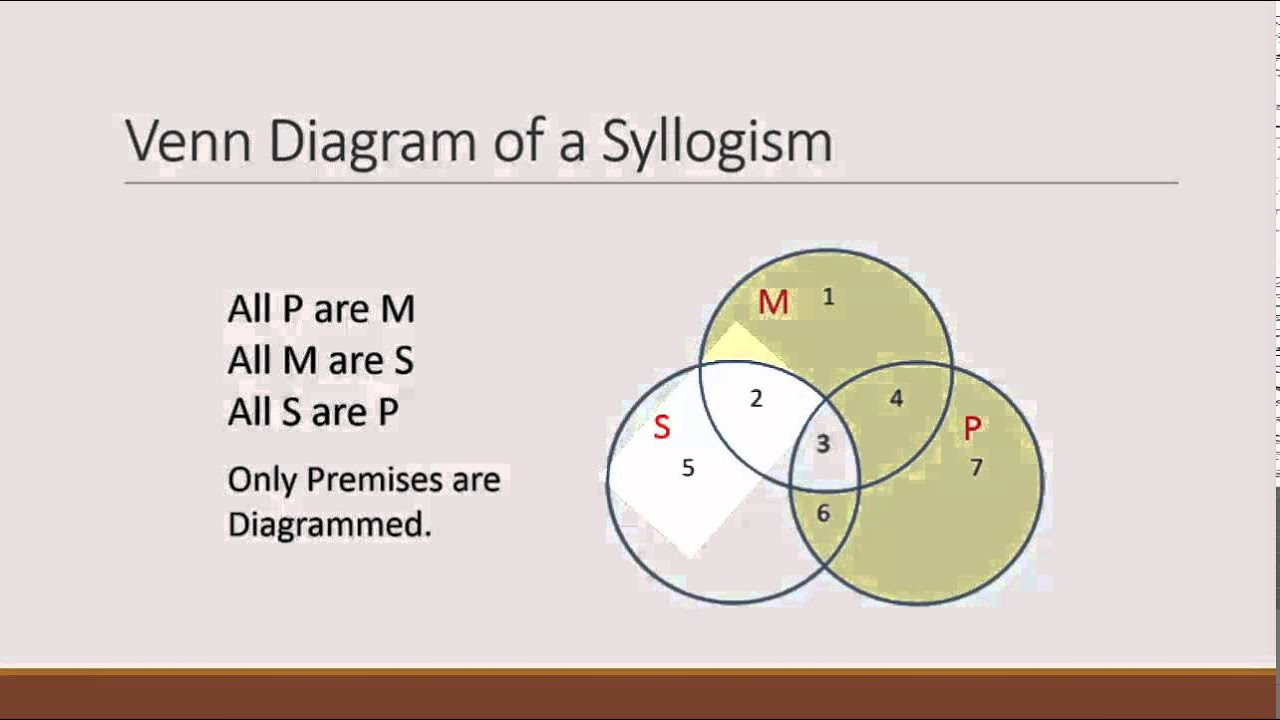 venn diagrams and testing validity youtube logic venn diagram generator logic venn diagram generator [ 1280 x 720 Pixel ]