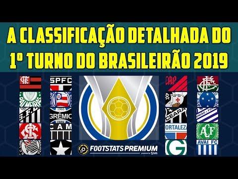 A Classificacao Detalhada Do 1º Turno Do Brasileirao 2019 Youtube