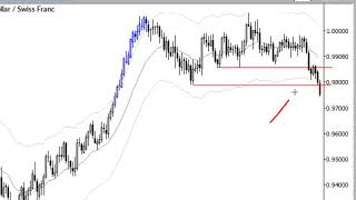 ChartSchool - Breakout Trade Concepts $USD/CHF