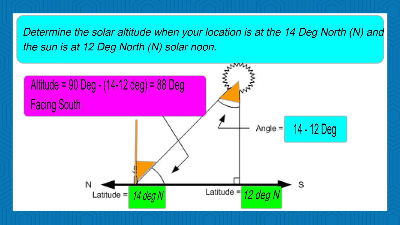 How To Calculate Solar Altitude Angle Sun Position Altitude - Altitude elevation
