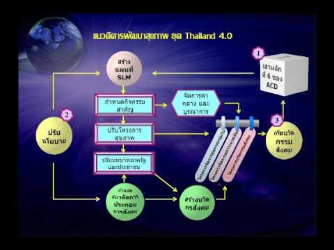 แนวคิดของการพัฒนาสุขภาพประชากรในยุคประเทศไทย 4.0 โดย อมร นนทสุต