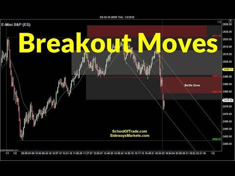 Trading Strong Breakout Moves | Crude Oil, Emini, Nasdaq, Gold & Euro