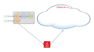 7 – Deploy a Service Bus Application to Oracle SOA Cloud Service video thumbnail