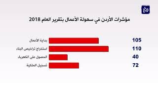 تحسن في ترتيب الأردن في مؤشر سهولة الأعمال للعام - (31-10-2017)