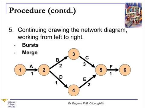 Problem Solving Techniques #10 Project Network Diagrams YouTube