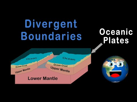 Layers of the Earth for Kids/Lithosphere for Kids/Tectonic Plates for Kids