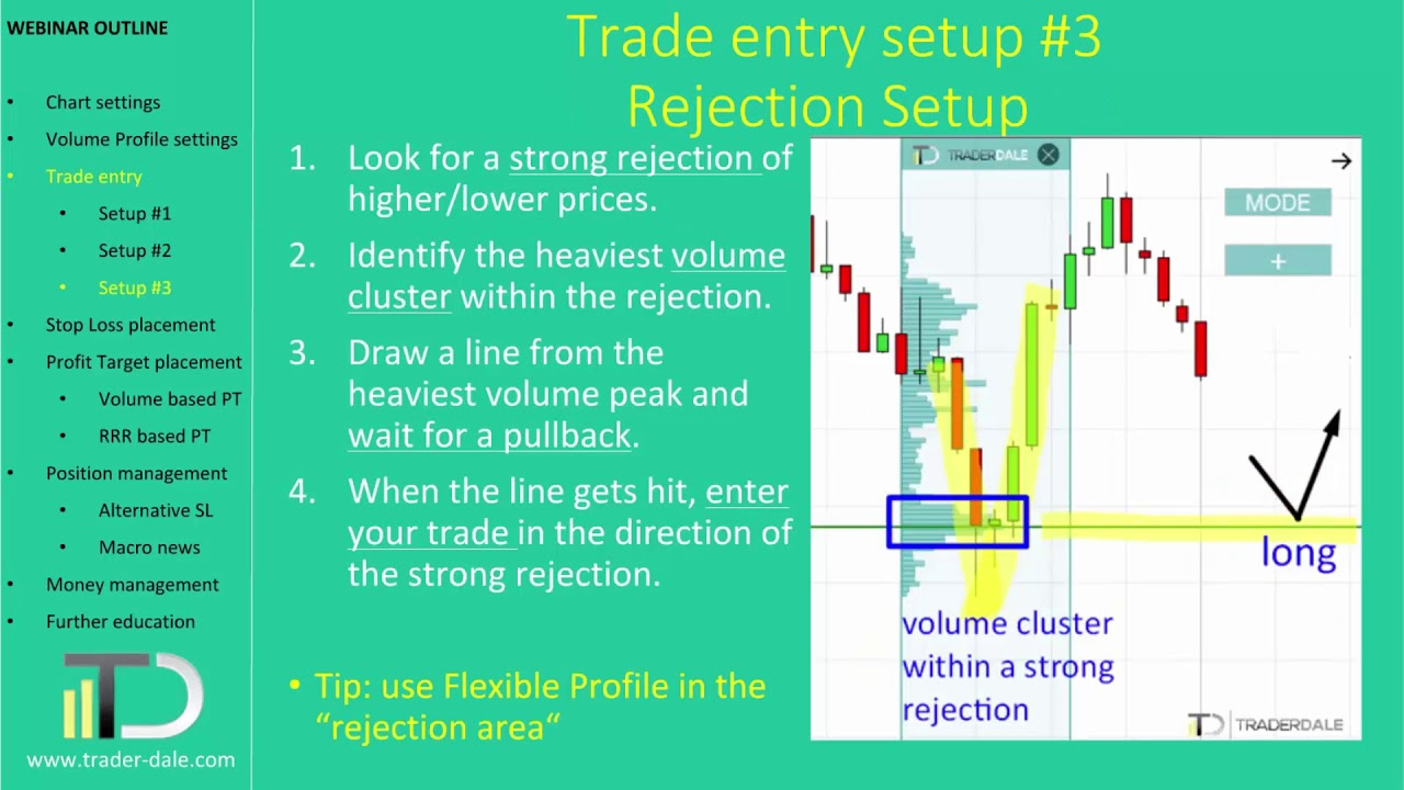 Swing Trading with Volume Profile - Trader Dale
