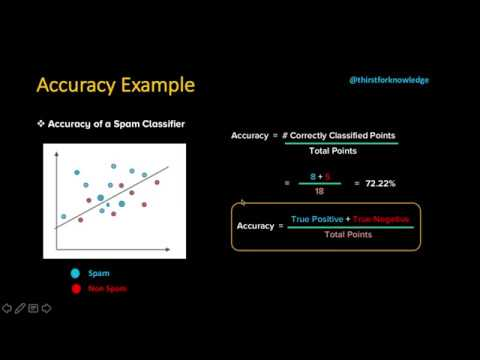 Evaluation Metrics of Machine Learning Algorithms - Accuracy
