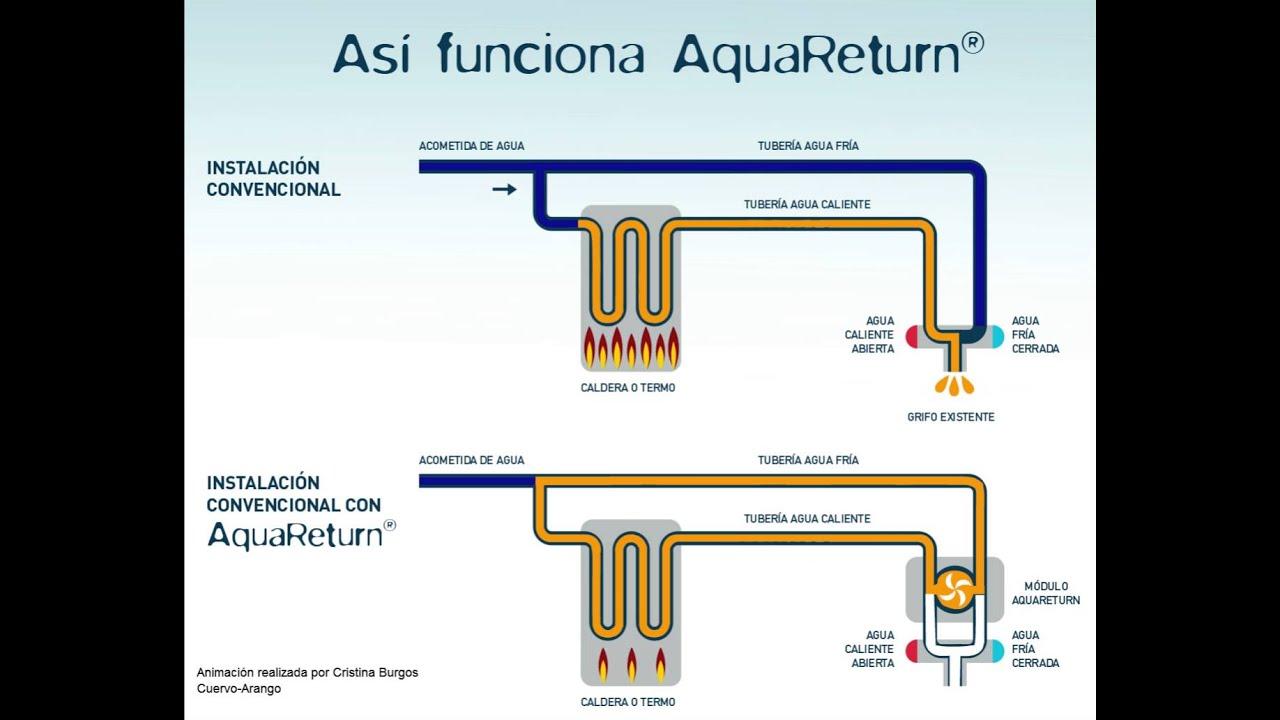 Aquareturn c mo funciona youtube - Como funciona grifo termostatico ...
