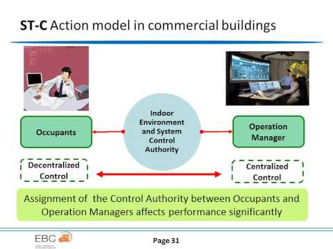 2014-06-10 IBPSA-US SF Introduction to Annex 66 and Occupant Behavior Simulation