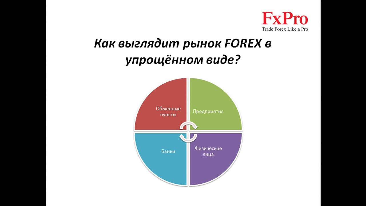 Уроки по forex do jones