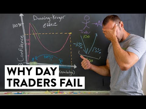 The Science Behind Why Day Traders Fail… (Dunning-Kruger Effect)