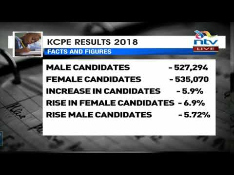 KCPE Results 2018: Number of candidates and marks scored