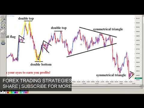 🔥🔥😋how-to-profit-from-forex-using-forex-chart-patterns---most-profitable-chart-patterns