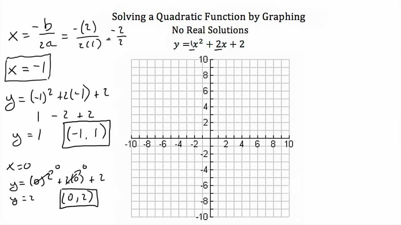 Worksheets Graphing Quadratic Equations Worksheet solving quadratic equations by graphing youtube graphing