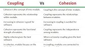 Software Engineering Hindi Lectures Module Coupling Types How To Control Coupling Youtube
