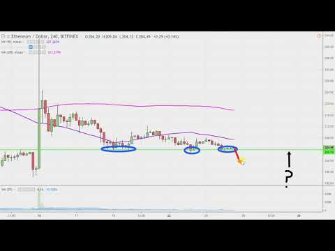 Ethereum Chart Technical Analysis for 10-25-18