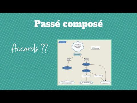 Passé composé : auxiliaires et accords ( diagramme simple)