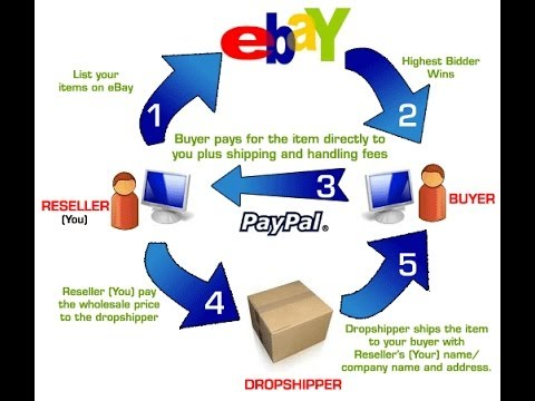 Best Things To Sell To Make Money On Ebay Reseller Dropship Cnri