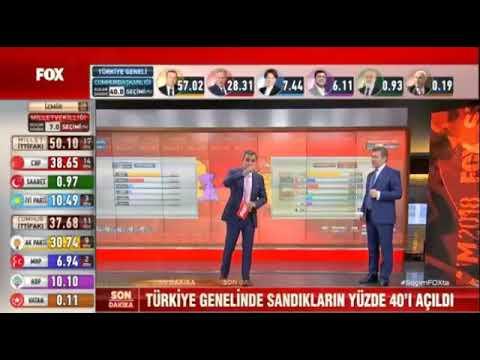 Seçim Sonuçları Fatih Portakal'ın Suratını Düşürdü