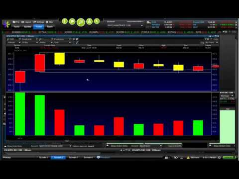 A Must Know Strategy to Use Trading Big Board Stocks / Options (3 minute + 6 minute High/Lows)