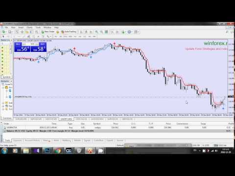 Download forex indicators for free for MetaTrader 4 in