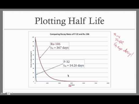 carbon 14 half life dating