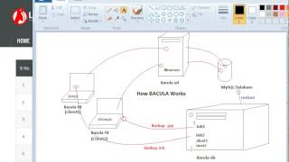 how bacula works -Good For Linux Interviews