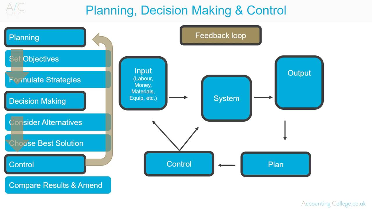 strategic management decision making on grameenphone Lead specialist- strategic it procurement,global sourcing at grameenphone true scenario or impact and for easy decision making strategic management.