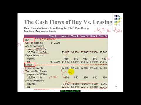 3671- Lease vs. Buy (Net Advantage of Leasing NAL)