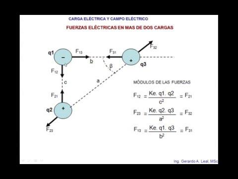 Ley de Coulomb. Fuerzas Eléctricas.