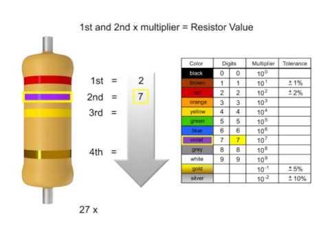 Resistor Color Codes Tutorial - YouTube