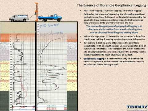 The Essence of Geophysical Logging