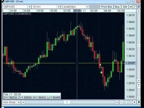 Forex the easy way