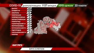 На Дніпропетровщині за добу виявили 7 нових випадків захворювання на COVID-19