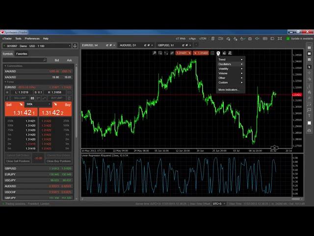 Indicators - Linear Regression R-Squared
